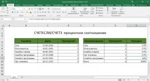 СЧЕТЕСЛИ/СЧЕТЗ процентное соотношение
